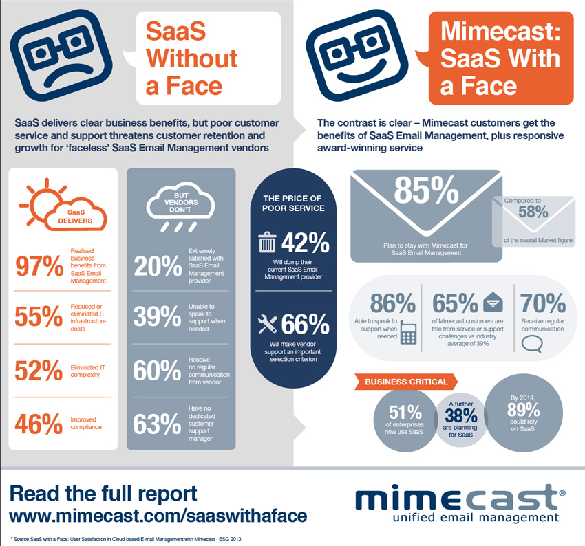 Find out why Mimecast is best for service and support Enterprise Strategy Group Whitepaper – SaaS with a Face