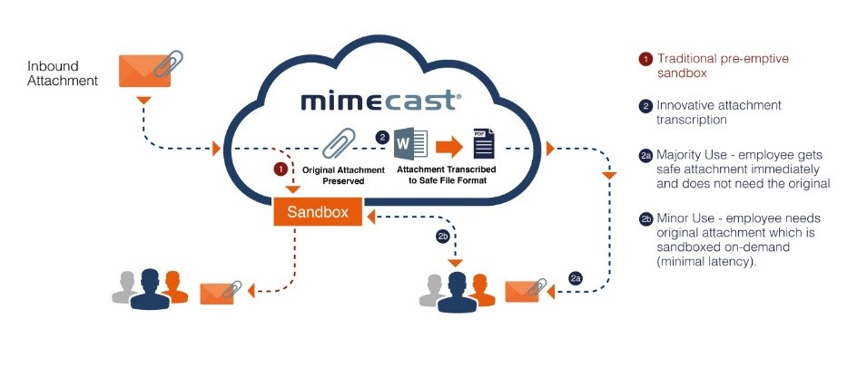 New Mimecast Services Extend Spear Phishing Protection